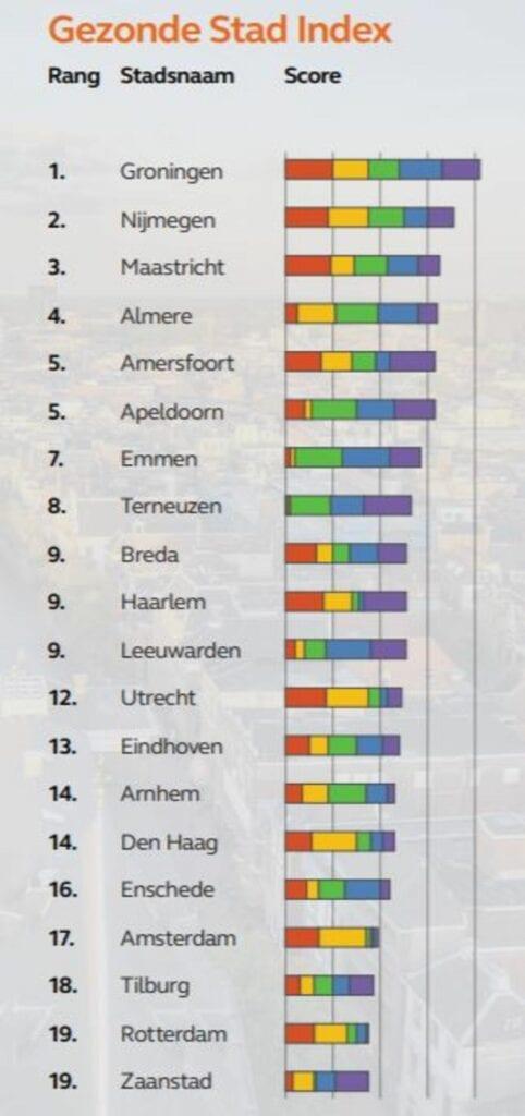gezonde stad index