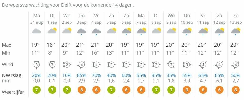 weersverwachting Delft