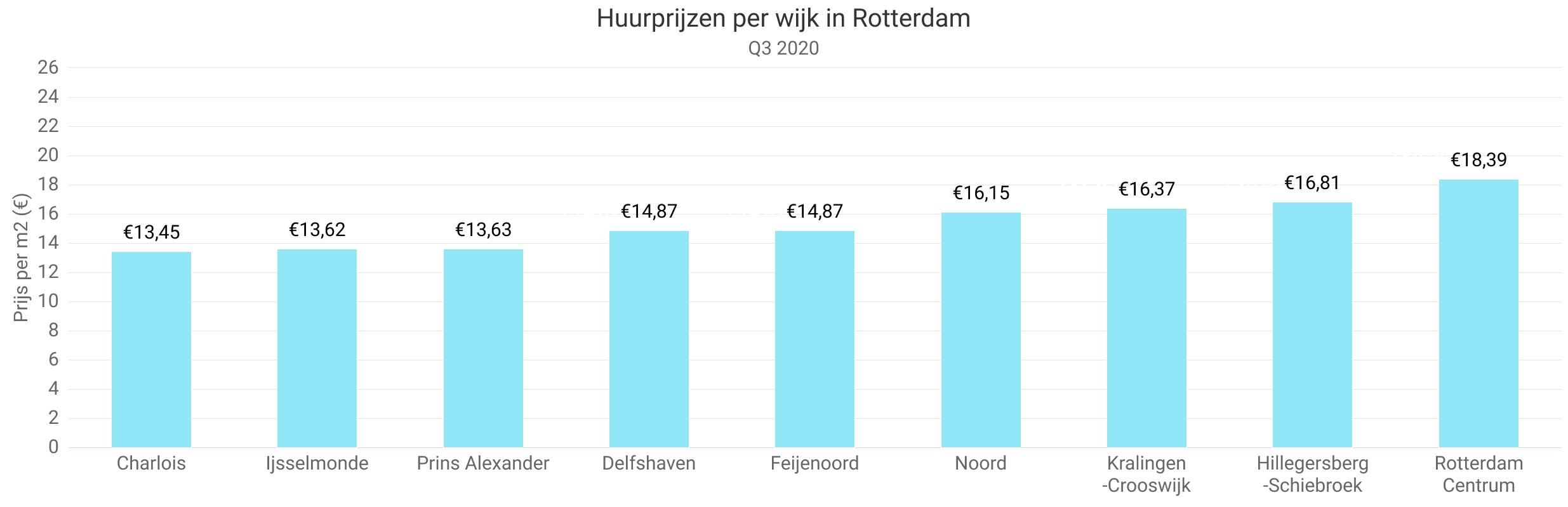 huurprijzen kwartaal 3 per wijk rotterdam pararius
